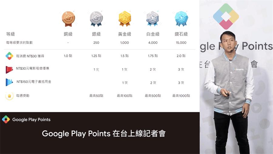 Google Play Points內的五個會員分級方法以及每個等級的優惠內容